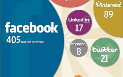 Quels sont les réseaux sociaux les plus utilisés ?